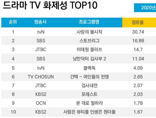 """""""Crash Landing On You"""" lọt top phim ăn khách của tvN, Son Ye Jin """"vượt mặt"""" Hyun Bin trở thành diễn viên được yêu thích nhất - Ảnh 5."""