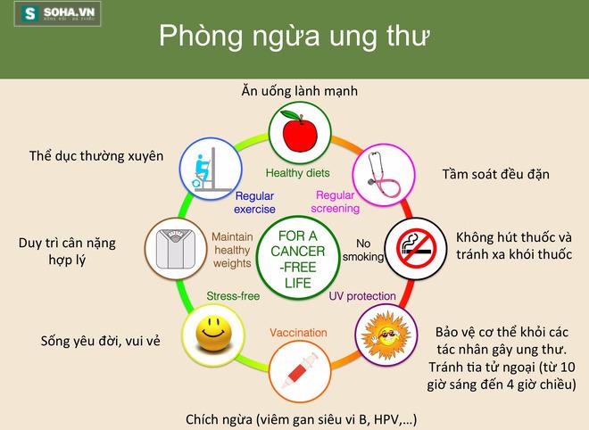 11 gợi ý phòng chống ung thư của TS Việt được vinh danh tại Mỹ - Ảnh 1.