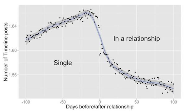 Facebook biết khi nào bạn bắt đầu yêu! 2