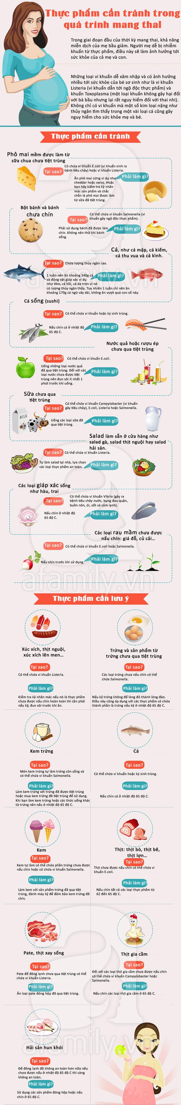 Những thực phẩm mẹ bầu hết sức cẩn trọng khi ăn 1