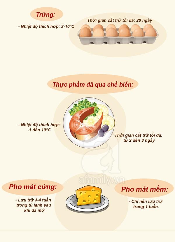 thời gian bảo quản thực phẩm
