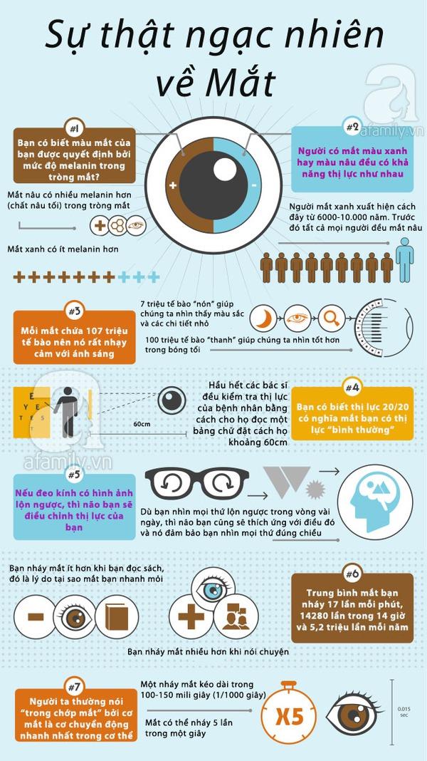 7 sự thật có thể bạn chưa biết về đôi mắt 1