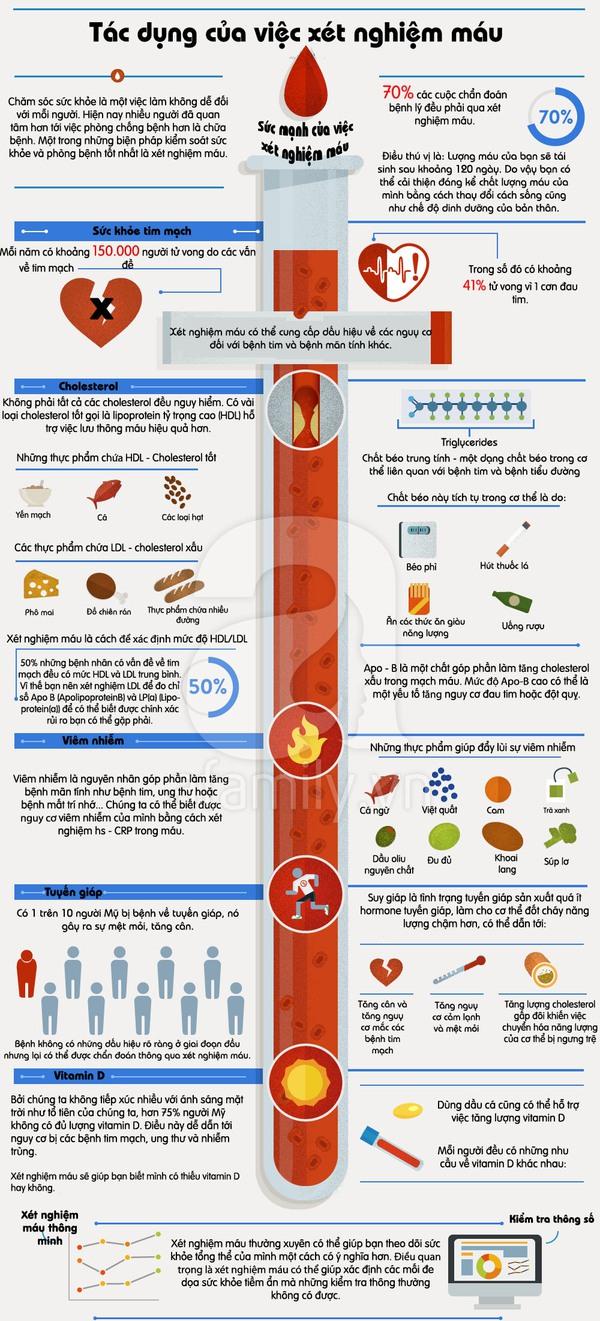 Tầm quan trọng của việc xét nghiệm máu 1