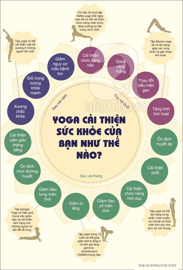 Những lợi ích của tập yoga mà bạn không ngờ tới 1