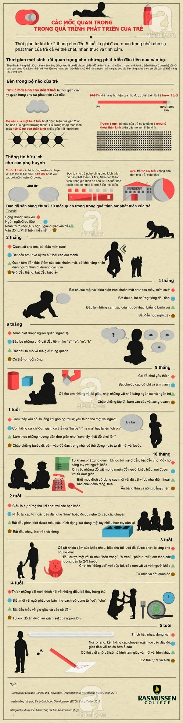 10 mốc phát triển quan trọng của bé bố mẹ không thể bỏ qua 1
