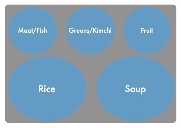 Những điều thú vị về bữa trưa ở trường của trẻ em Hàn Quốc 2