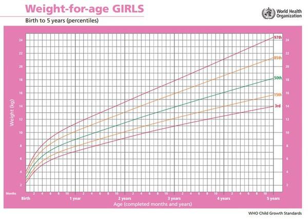 Chiều cao và cân nặng cho bé
