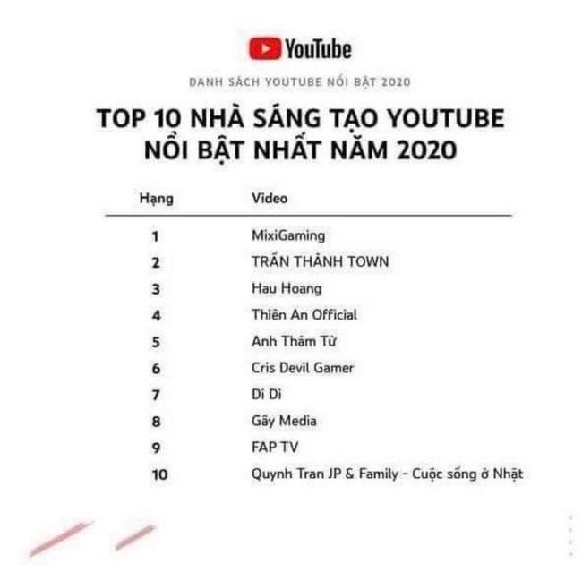 Quỳnh Trần JP lọt top 10 nhà sáng tạo Youtube nổi bật nhất năm cùng với MC Trấn Thành - Ảnh 2.