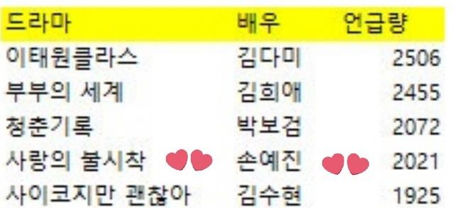 """Son Ye Jin - Kim Hee Ae - Kim Soo Hyun bất ngờ bị cái tên này """"vượt mặt"""" về độ nổi tiếng bất chấp sở hữu phim có rating cao ngất - Ảnh 7."""