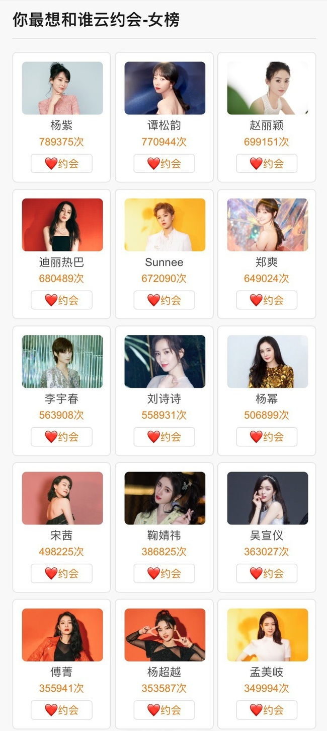 Kết quả bình chọn sao Hoa ngữ bạn muốn hẹn hò nhất: Tiêu Chiến, Dương Tử và Triệu Lệ Dĩnh đều có tên - Ảnh 8.