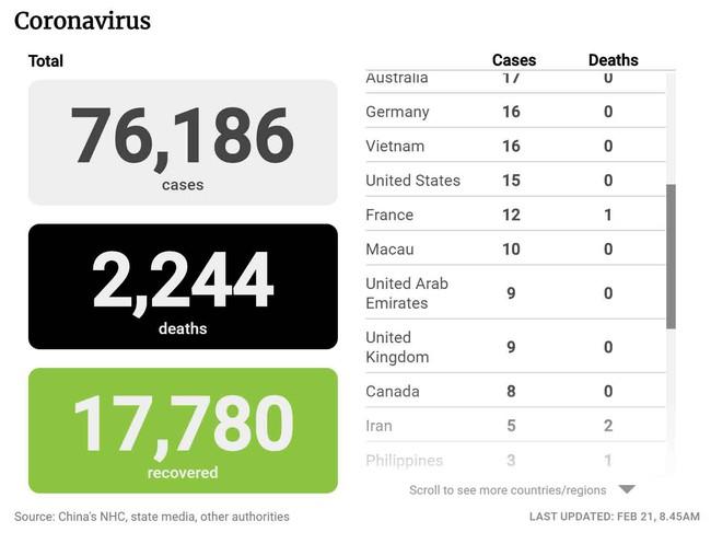 Cập nhật: 115 ca tử vong mới, số ca nhiễm Covid-19 tiếp tục giảm, WHO cảnh báo số ca nhiễm virus corona trên thế giới có thể vượt Trung Quốc - Ảnh 1.