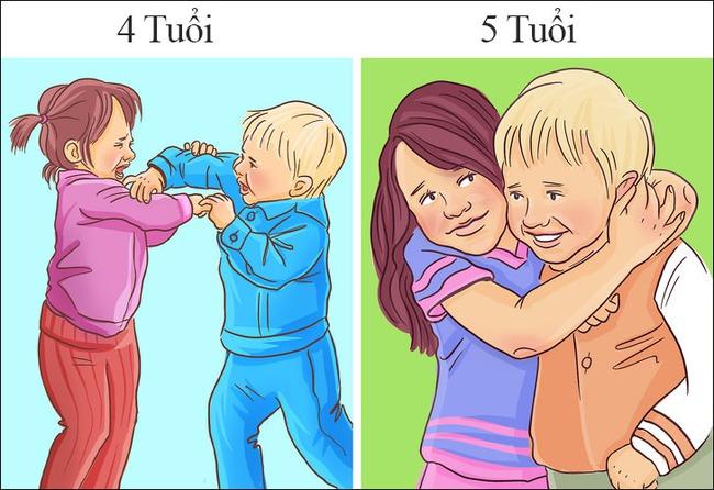 6 cột mốc quan trọng trong cuộc đời của mọi đứa trẻ mà cha mẹ nên biết - Ảnh 6.
