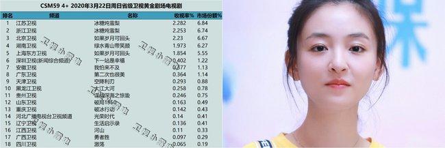 """""""Lê hấp đường phèn"""" đạt No.1 bảng vàng rating, Douban cực khủng, nữ chính Ngô Thiến từ xinh đẹp trở nên xấu xí  - Ảnh 3."""