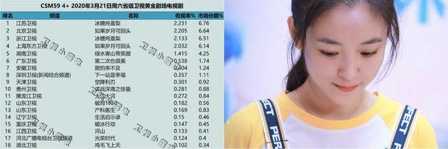 """""""Lê hấp đường phèn"""" đạt No.1 bảng vàng rating, Douban cực khủng, nữ chính Ngô Thiến từ xinh đẹp trở nên xấu xí  - Ảnh 2."""