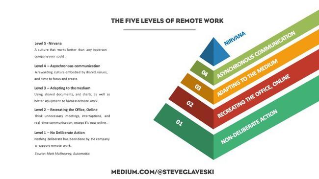 5 cấp độ của làm việc online tại nhà, chỉ nhân viên xuất sắc mới vượt qua được mức 3, kẻ tầm thường đạt mức 2 là cùng! - Ảnh 1.