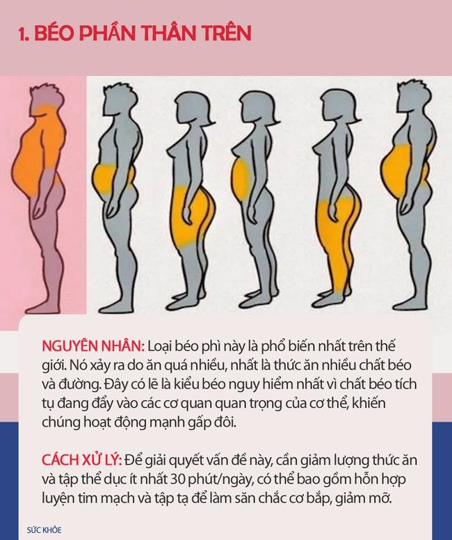 Nếu thấy mình có vẻ béo, hãy xem hình dưới đây để biết mình thừa mỡ ở chỗ nào trên cơ thể và cách xử lý nhanh nhất - Ảnh 1.
