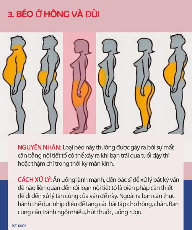 Nếu thấy mình có vẻ béo, hãy xem hình dưới đây để biết mình thừa mỡ ở chỗ nào trên cơ thể và cách xử lý nhanh nhất - Ảnh 4.