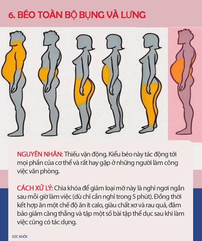 Nếu thấy mình có vẻ béo, hãy xem hình dưới đây để biết thừa mỡ ở chỗ nào trên cơ thể và cách xử lý chúng nhanh nhất có thể - Ảnh 6.