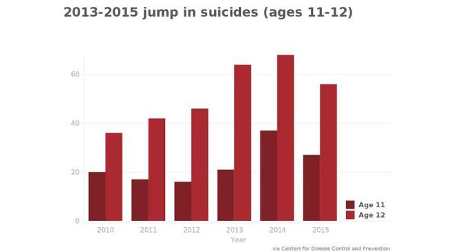Những con số gây sốc về tự sát trên thế giới: Nạn nhân trẻ nhất mới 6 tuổi, cứ 5 ngày lại có 1 thiếu niên tự kết liễu đời mình - Ảnh 7.