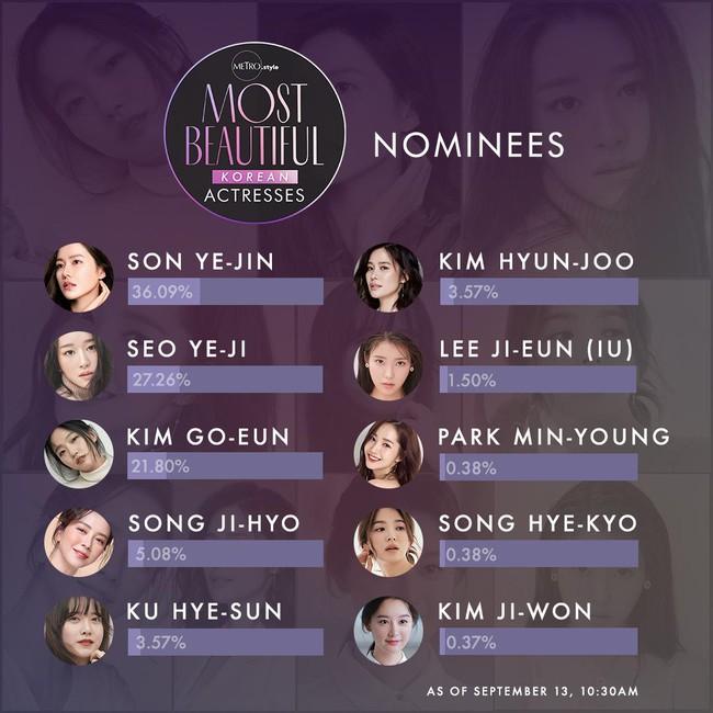 Bất ngờ với BXH nữ diễn viên Hàn Quốc đẹp nhất 2020: Son Ye Jin xuất sắc với vị trí đầu tiên, Song Hye Kyo vắng mặt trong top 5 - Ảnh 1.