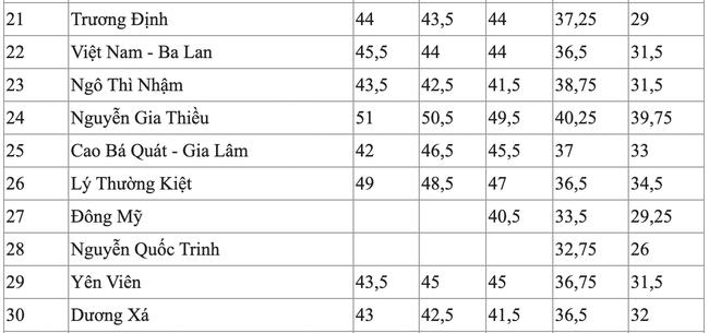 Điểm chuẩn vào lớp 10 của các trường công lập tại Hà Nội trong 5 năm qua, dẫn đầu là ngôi trường điểm Chu Văn An - Ảnh 4.