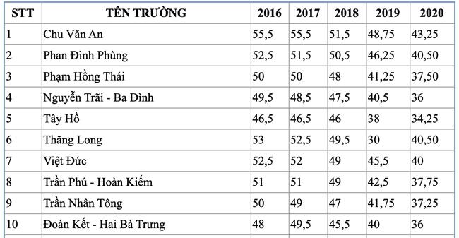 Điểm chuẩn vào lớp 10 của các trường công lập tại Hà Nội trong 5 năm qua, dẫn đầu là ngôi trường điểm Chu Văn An - Ảnh 2.