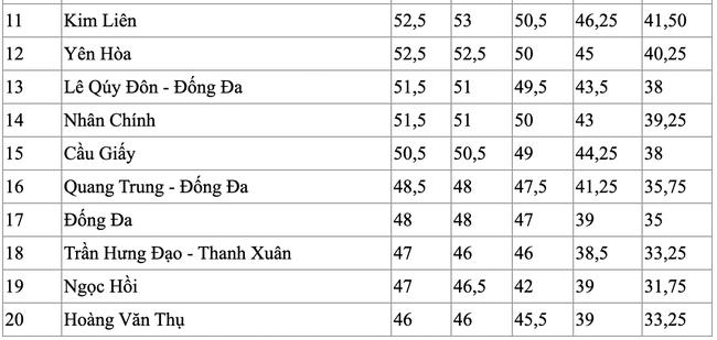 Điểm chuẩn vào lớp 10 của các trường công lập tại Hà Nội trong 5 năm qua, dẫn đầu là ngôi trường điểm Chu Văn An - Ảnh 3.