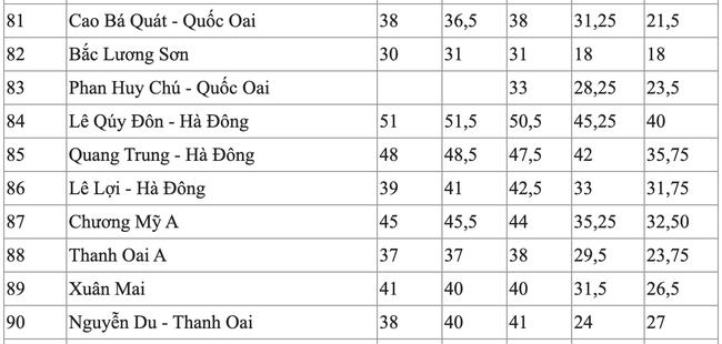 Điểm chuẩn vào lớp 10 của các trường công lập tại Hà Nội trong 5 năm qua, dẫn đầu là ngôi trường điểm Chu Văn An - Ảnh 10.