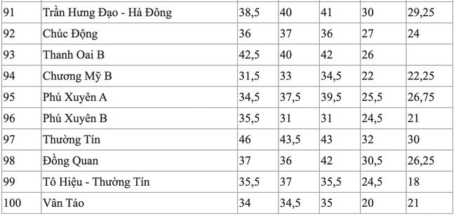 Điểm chuẩn vào lớp 10 của các trường công lập tại Hà Nội trong 5 năm qua, dẫn đầu là ngôi trường điểm Chu Văn An - Ảnh 11.
