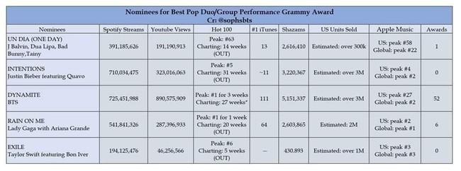Grammy 2021 gây phẫn nộ khi hất cẳng BTS để cho  Lady Gaga và Ariana Grande nhận giải dù thành tích kém xa - Ảnh 4.