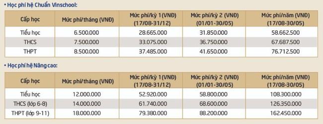 Danh sách các trường tư nổi tiếng ở Hà Nội có mức học phí dưới 150 triệu đồng/năm, bố mẹ cân nhắc tài chính để cho con học - Ảnh 7.