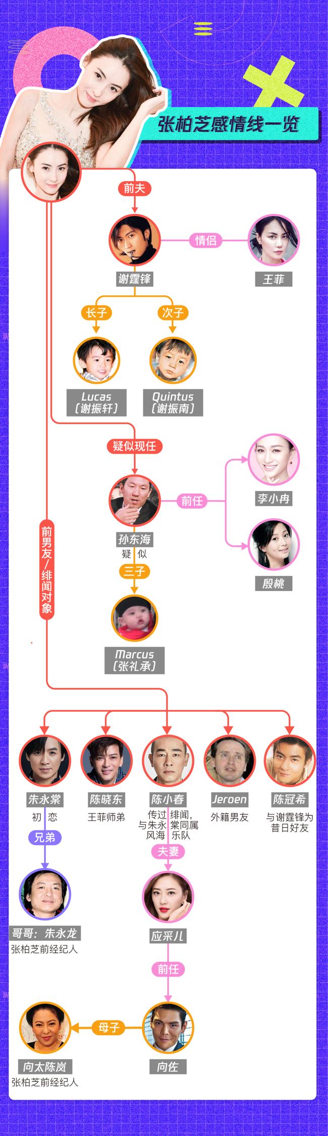 Lộ danh tính cha ruột con trai thứ 3 của Trương Bá Chi, hóa ra lại là bạn thân cha Tạ Đình Phong? - Ảnh 6.