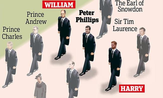 """Quyết định tinh tế của Nữ hoàng Anh trước khi tang lễ Hoàng tế Philip được cử hành: Không chỉ giữ """"thể diện"""" cho Harry mà còn tránh tạo ra """"drama"""" - Ảnh 1."""