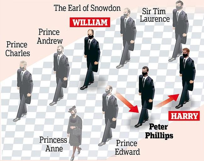 """Quyết định tinh tế của Nữ hoàng Anh trước khi tang lễ Hoàng tế Philip được cử hành: Không chỉ giữ """"thể diện"""" cho Harry mà còn tránh tạo ra """"drama"""" - Ảnh 2."""