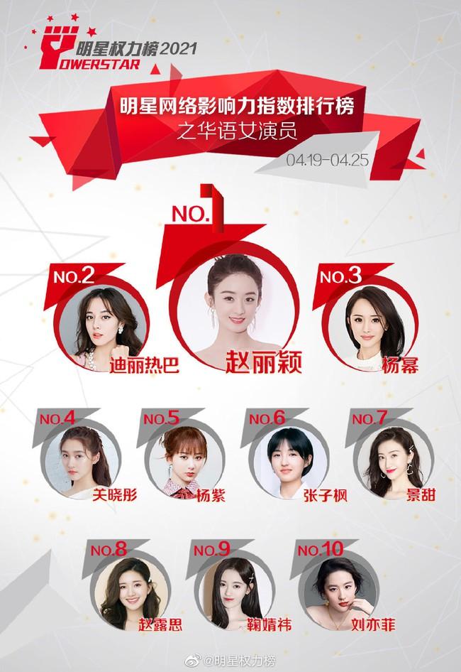 Chỉ số ảnh hưởng của các nữ diễn viên Hoa ngữ trên Internet