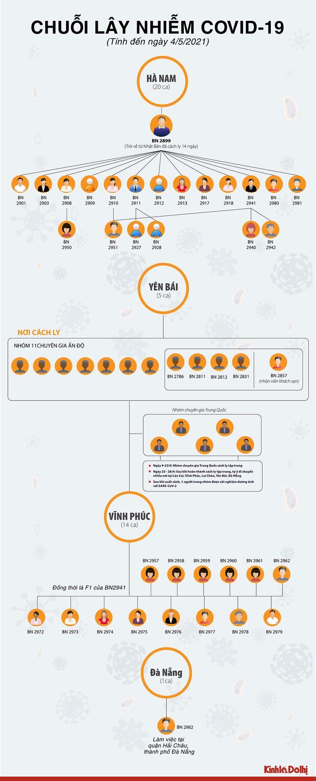 [Infographic] Các chuỗi lây nhiễm Covid-19 trong cộng đồng tại Việt Nam hiện nay - Ảnh 1.