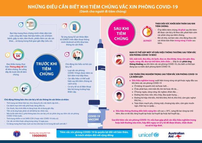 Người đi tiêm vắc-xin phòng COVID-19 cần biết những điều này trước và sau khi tiêm - Ảnh 3.