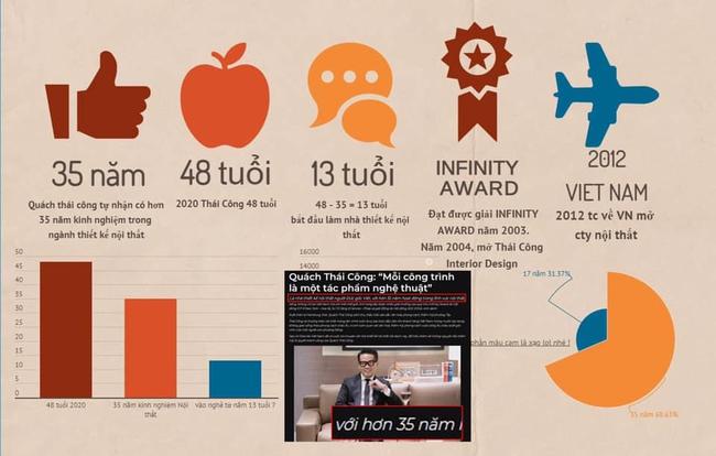 Xuất hiện bài bóc phốt NTK Thái Công cực bài bản - Ảnh 3.