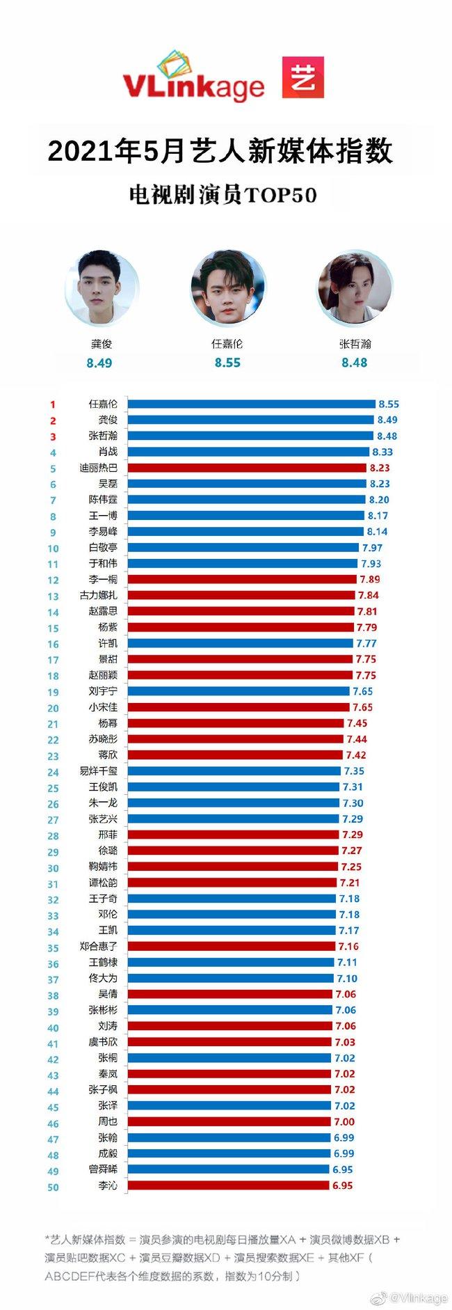 Chỉ số truyền thông của các sao Cbiz tháng 5: Địch Lệ Nhiệt Ba là sao nữ duy nhất lọt top 10, Tiêu Chiến - Vương Nhất Bác lép vế trước sao nam này - Ảnh 1.