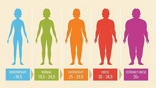 """HLV chia sẻ chuyện giảm cân cực đoan bằng cách ăn quá ít, tập quá nhiều, """"bật mí"""" nguyên tắc đảm bảo sức khỏe, tính mạng khi giảm cân - Ảnh 5."""
