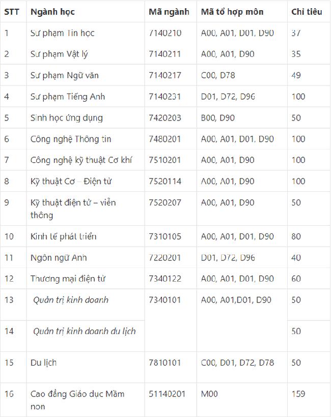 Điểm chuẩn xét tuyển đại học năm 2021 đầy đủ nhất: 43 trường công bố - Ảnh 3.