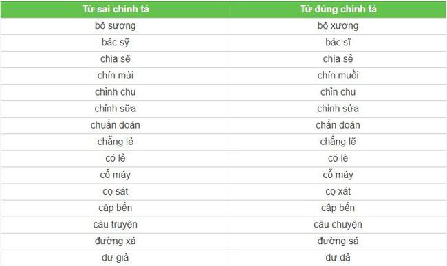 Có 1 từ tiếng Việt rất nhiều người viết sai: Sửa ngay trước khi rơi vào cảnh quê 1 cục  - Ảnh 2.