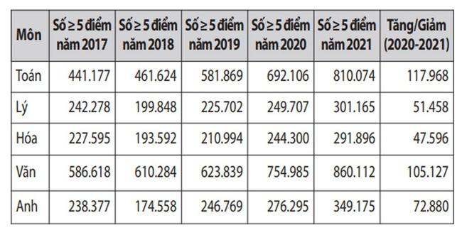 Phổ điểm thi tốt nghiệp THPT năm 2021: Điểm chuẩn xét tuyển đại học dự đoán tăng, đặc biệt là ở hai khối này - Ảnh 2.
