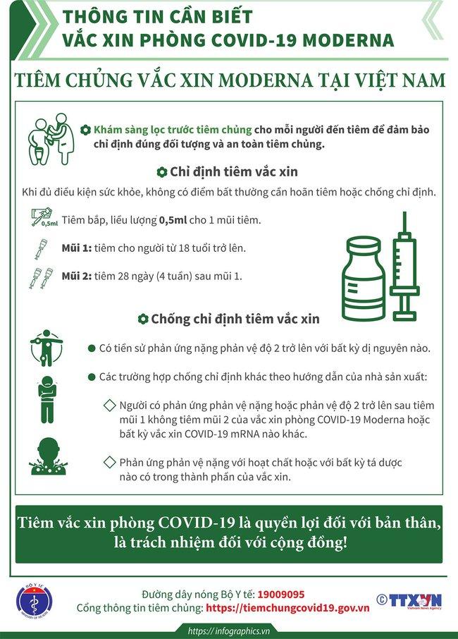 Thông tin cần biết khi tiêm chủng vắc xin Moderna phòng COVID-19 - Ảnh 1.