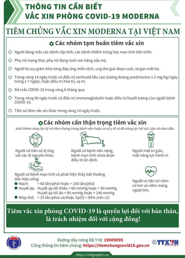 Thông tin cần biết khi tiêm chủng vắc xin Moderna phòng COVID-19 - Ảnh 2.