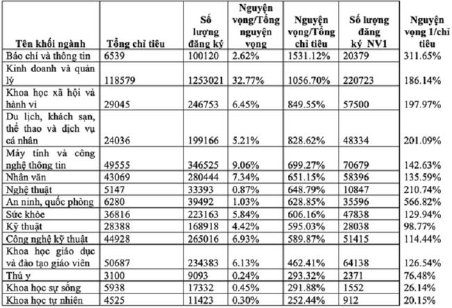 Ngành học tưởng tê liệt, thất nghiệp tràn lan vẫn quá hot: Đứng top 4 nhóm ngành có nhiều thí sinh đăng ký, xem điểm chuẩn càng toát mồ hôi - Ảnh 1.