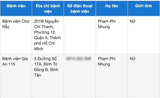 Ca sĩ Phi Nhung nhiễm COVID-19 nặng, chuyển vào Bệnh viện Chợ Rẫy trong đêm - Ảnh 2.