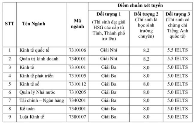 hoc-vien-chinh-sach-va-phat-trien-xet-tuyen-thang-2021-16281340603241885517180.jpg