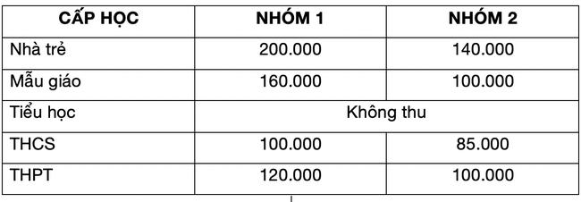 Hà Nội và TP.HCM thực hiện miễn giảm học phí, học sinh trường tư có được giảm 50%, 100% học phí hiện học? - Ảnh 2.