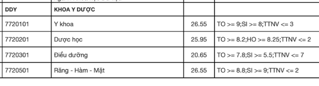 61 trường công bố điểm chuẩn đại học 2021 theo phương thức xét điểm thi tốt nghiệp, xem TẠI ĐÂY - Ảnh 2.